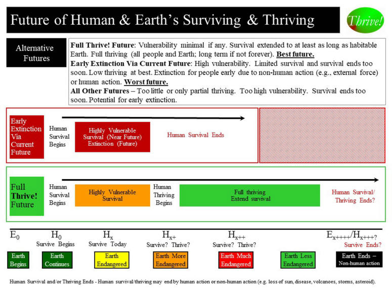 Future of Earth's Surviving and Thriving
